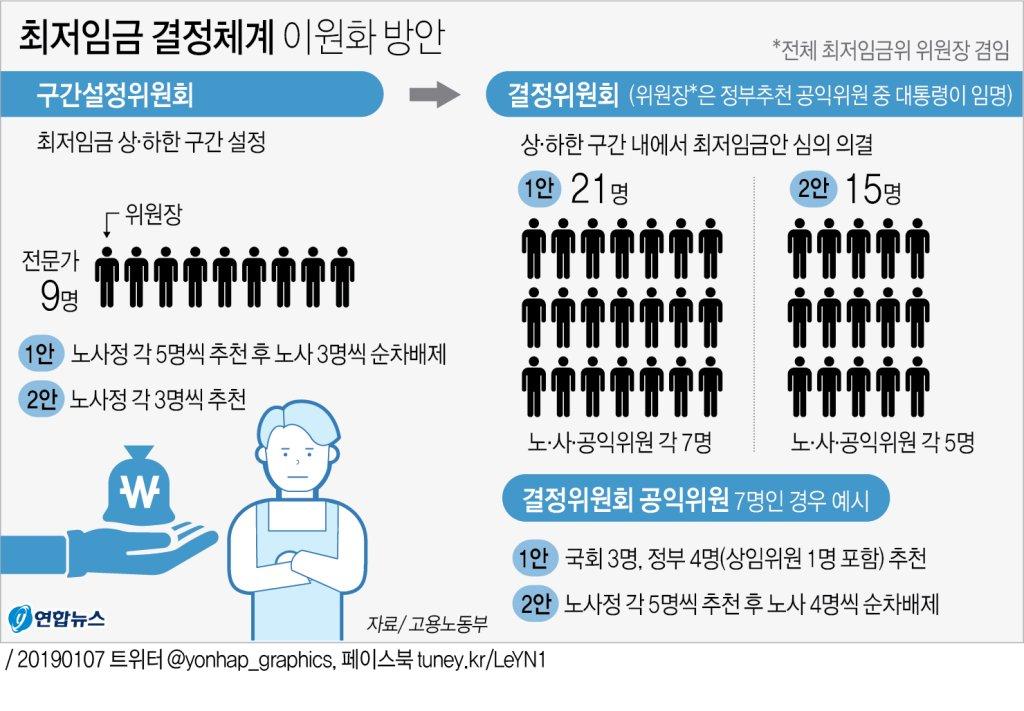 [그래픽] 최저임금 결정체계 이원화 방안