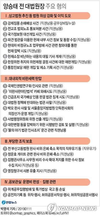 [그래픽] 양승태 전 대법원장 주요 혐의