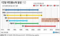S. Korea's per capita income tops US$30,000; experts warn against complacency