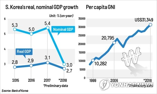 Korean economy grows 2.7 pct in 2018, per capita GNI tops US$30,000