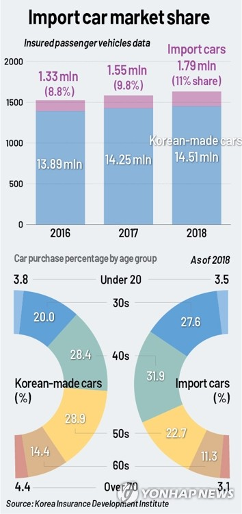 Portion of imported cars tops 10 pct in 2018