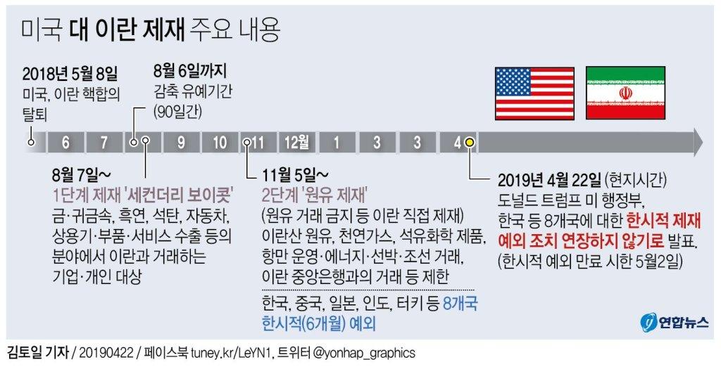 美, 한국 등 8개국 '이란산 원유 수입' 제재 예외 연장 안한다(종합) - 2