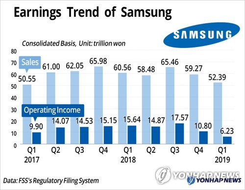 Earnings Trend of Samsung