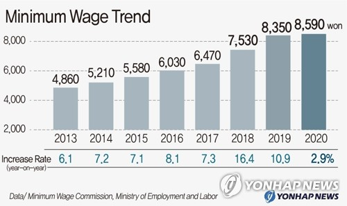 This graphic shows the trend of South Korea's minimum wage. The country hiked the hourly pay by 2.9 percent on-year to 8,590 won (US$7.32) for next year. (Yonhap)
