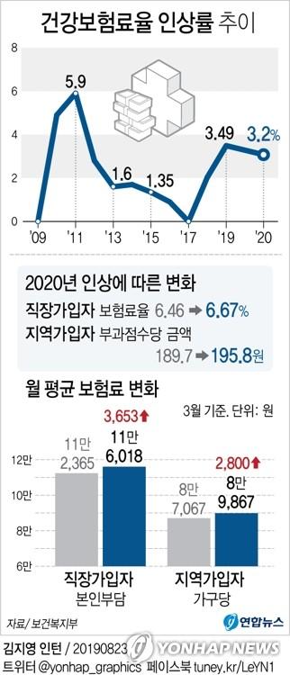 내년 건강보험료율 3.2% 인상…직장인 월평균 3천653원↑(종합) - 2