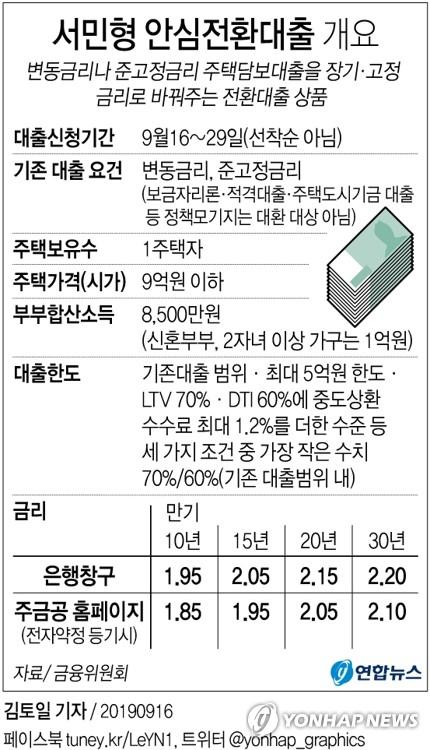 [그래픽] 서민형 안심전환대출 개요