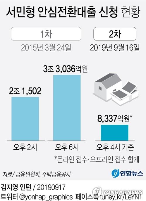 안심대출 첫날 신청 2015년의 30% 수준…한도 미달 가능성도 - 2