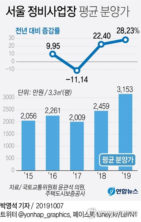 서울 재건축·재개발 분양가, 4년간 53% 뛰어…올해만 28%↑ - 2