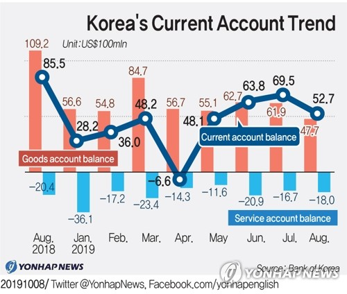 Korea's Current Account Trend