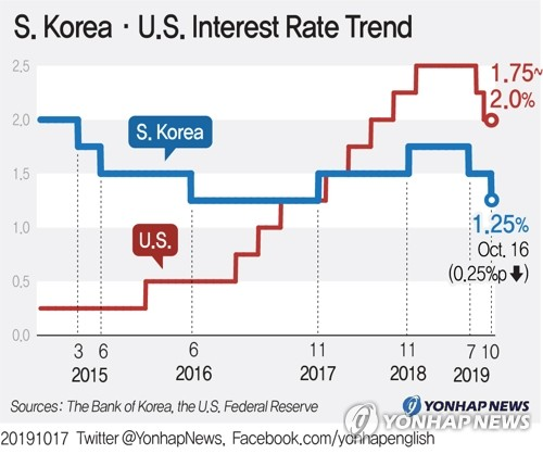 S.Korea·U.S. Interest Rate Trend
