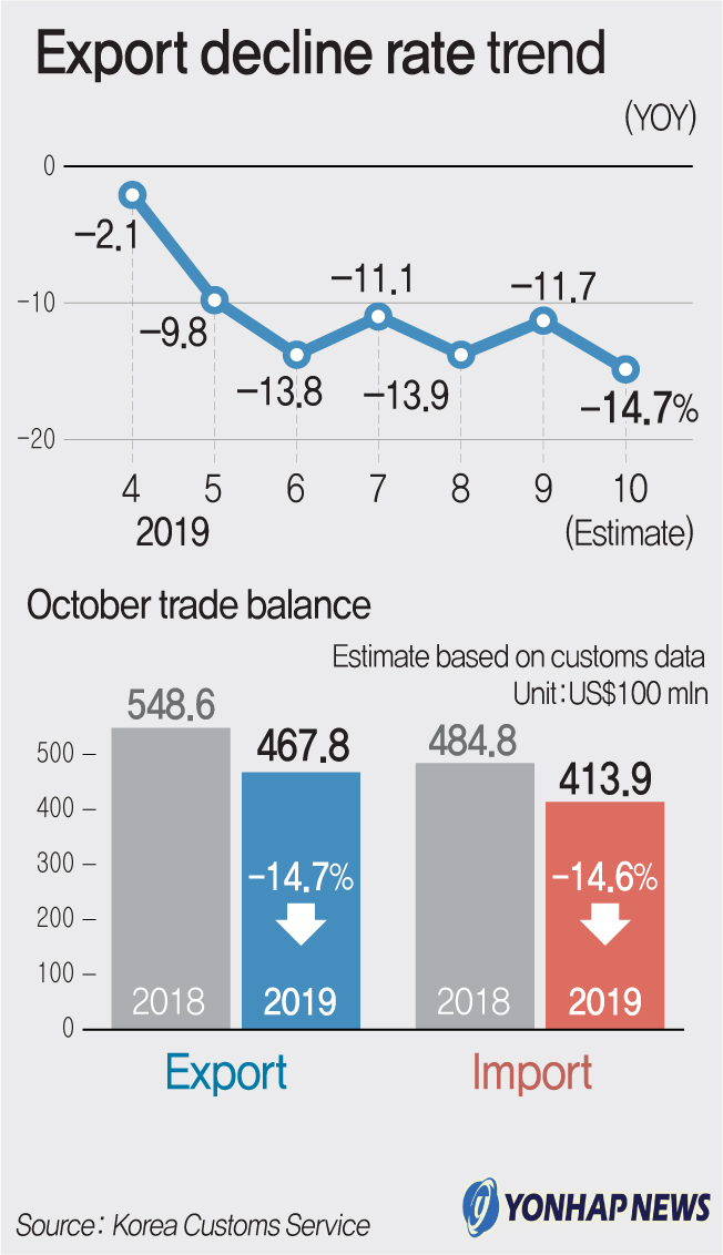 Export decline rate trend