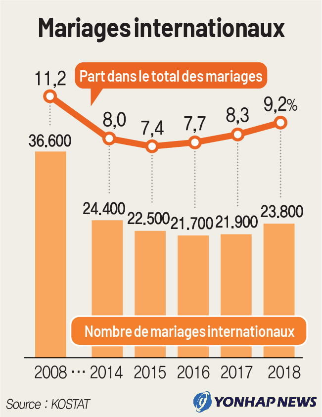Mariages internationaux