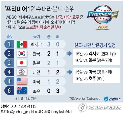 Korean Baseball Beats Strong Olympic Ticket War & # 39; Prevention & # 39; very sick-2