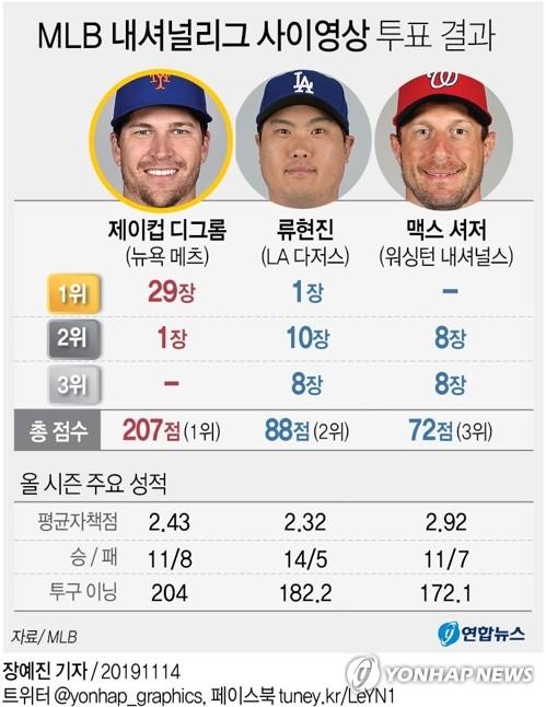 류현진, 사이영상 '단독 2위'로 수정…아시아 최초 1위표 획득(종합2보) - 3