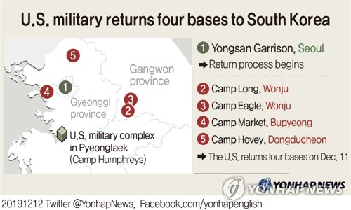 U.S. military returns four bases to South Korea