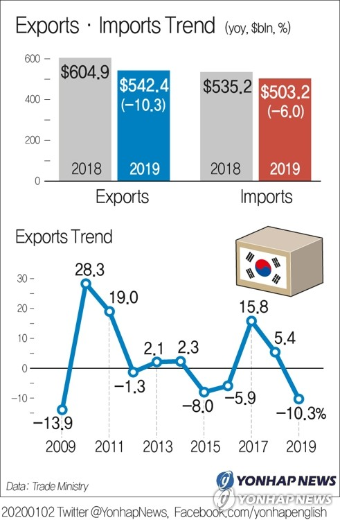 Exports·Imports Trend