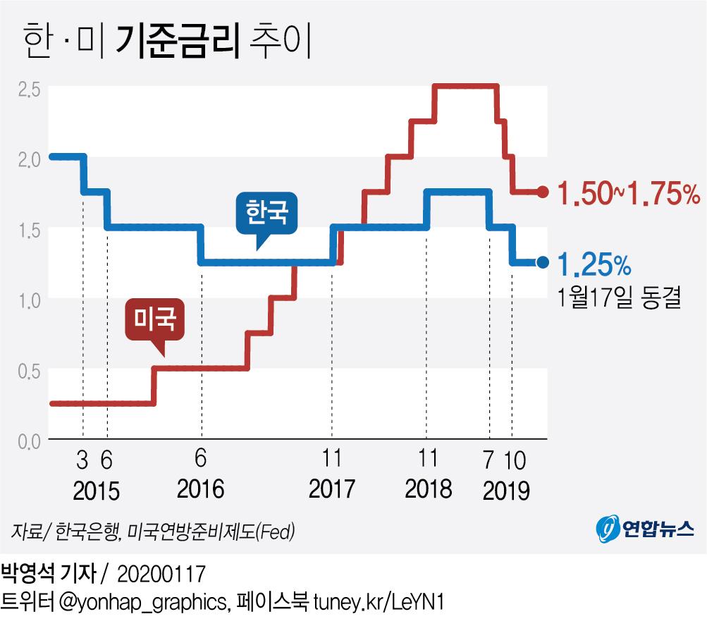 """새해 첫 금통위 금리동결…""""향후 경기흐름 지켜볼 것""""(종합3보) - 2"""