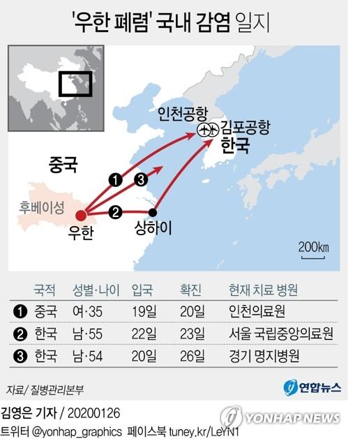 국내 세번째 '신종코로나감염증' 확진자 발생…54세 한국인(종합) - 1