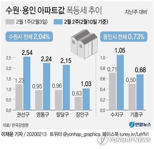 '마용성' 누르니 올라온 '수용성'…분양권 프리미엄만 5억원(종합) - 2