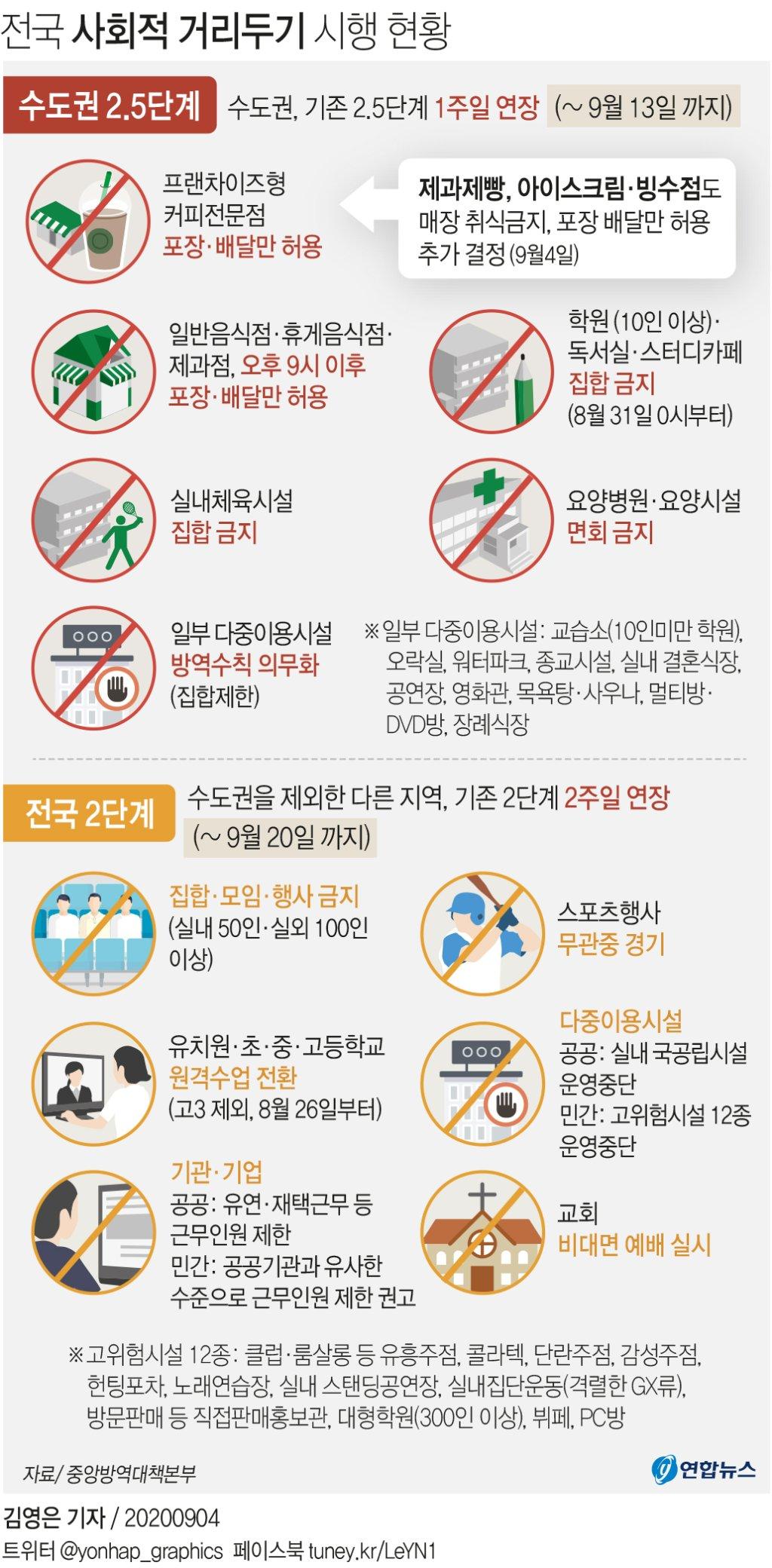 [그래픽] 전국 사회적 거리두기 시행 현황