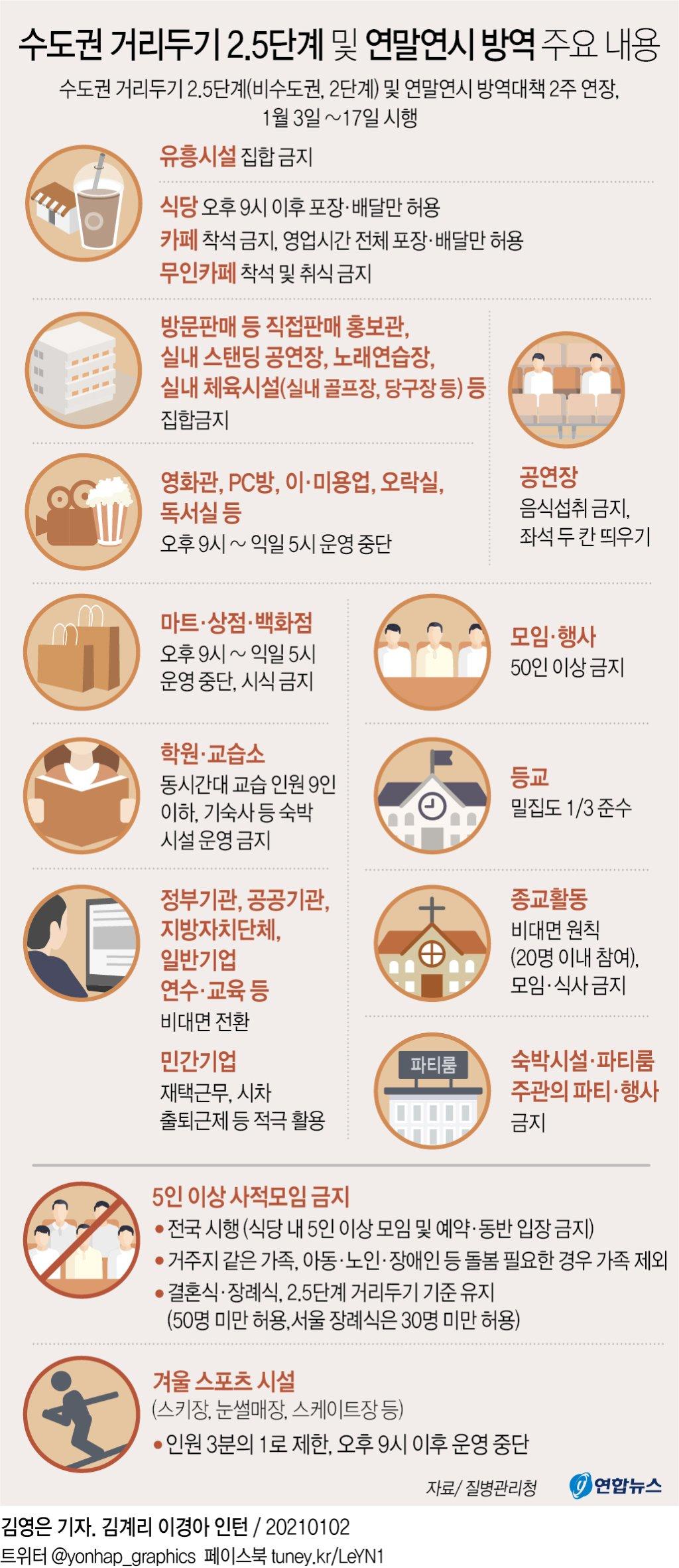 [그래픽] 수도권 거리두기 2.5단계 및 연말연시 방역 주요 내용