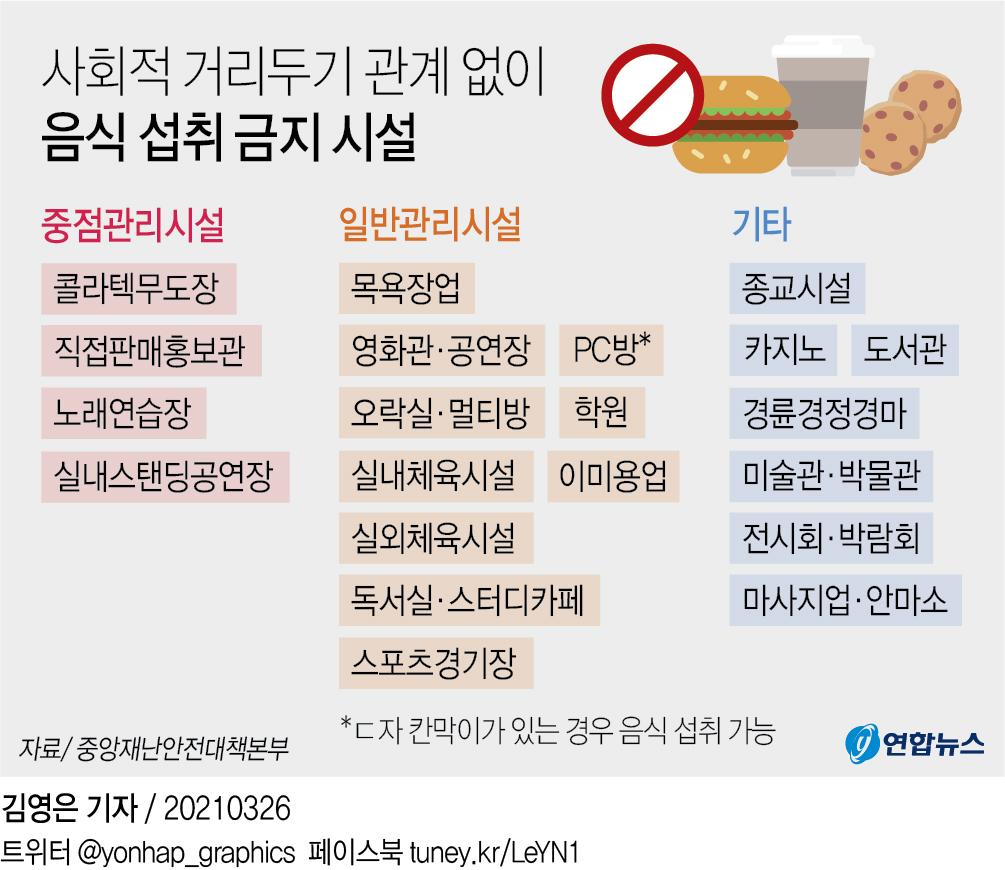 [그래픽] 사회적 거리두기 관계 없이 음식 섭취 금지 시설