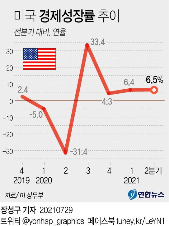 미 경제, 6.5% 성장해 코로나 이전 회복…예상보다는 '실망'(종합2보) - 2