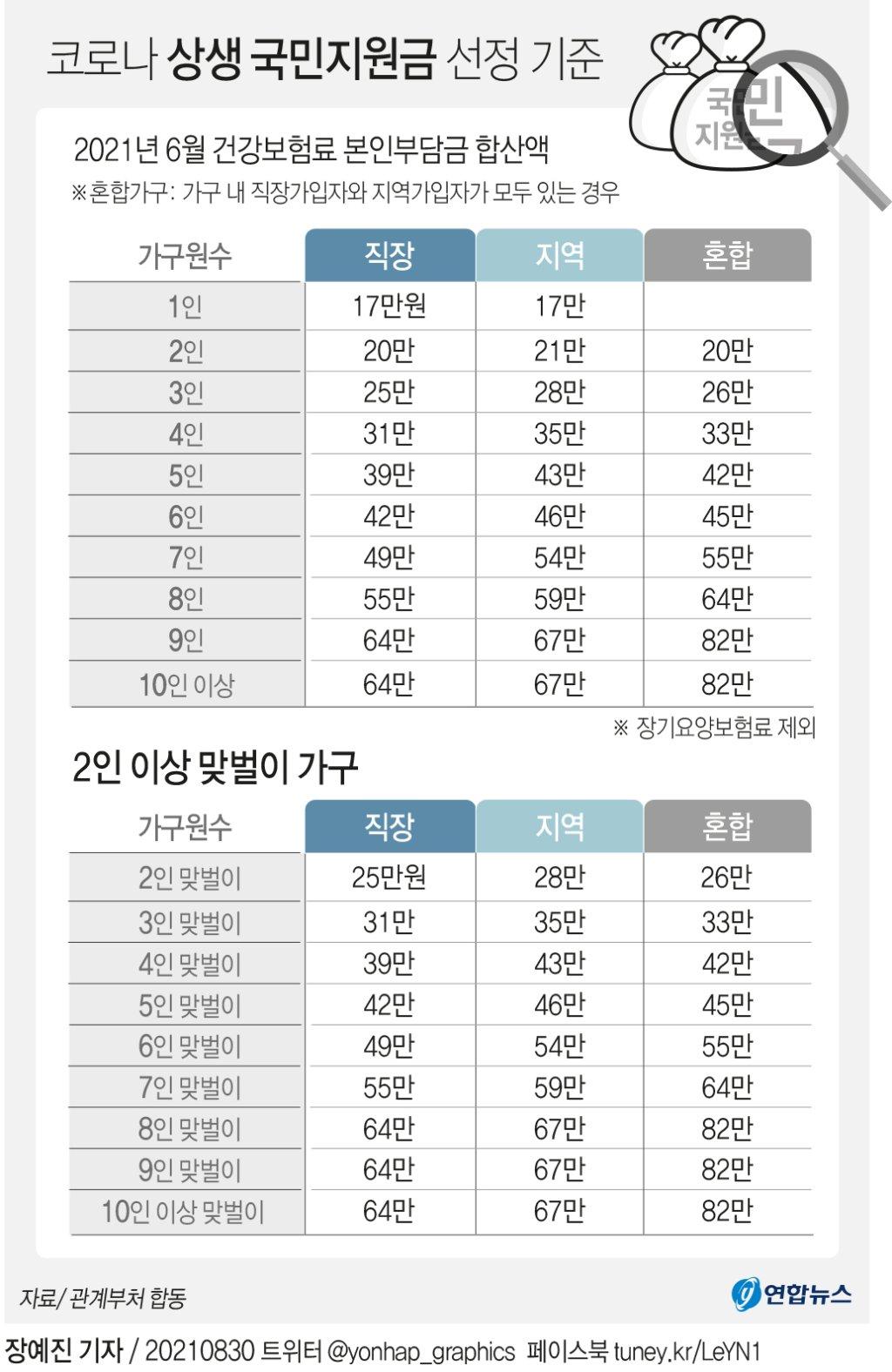 [그래픽] 코로나 상생 국민지원금 선정 기준