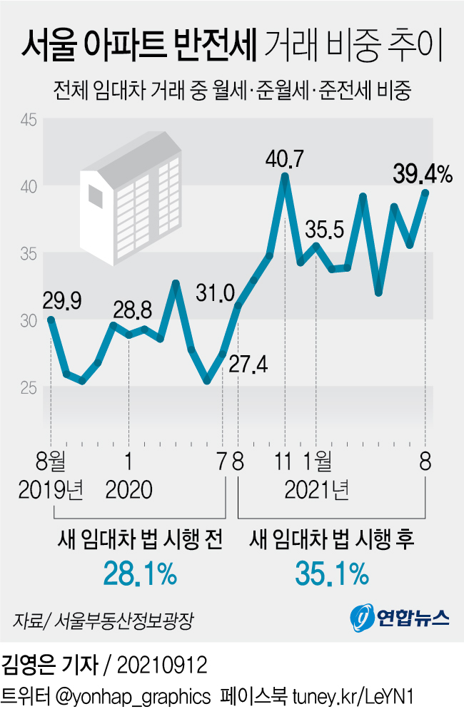[그래픽] 서울 아파트 반전세 거래 비중 추이