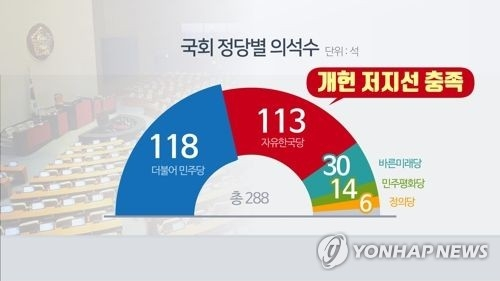 This image, captured from footage of Yonhap News TV, shows the number of each political party's seats in the 288-member parliament. (Yonhap)