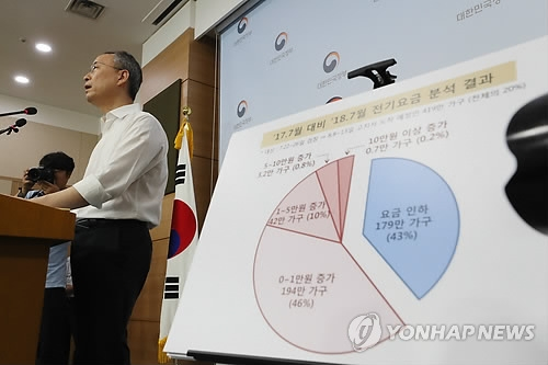 Paik Un-gyu, Minister of Trade, Industry and Energy, announces measures to reduce the electricity bill burden on households in a press briefing at the government complex in Seoul on Aug. 7, 2018. (Yonhap)