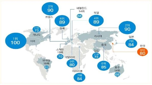 Seen here is the defense technology level of the world's 16 major countries in 2018, according to the research by South Korea's Defense Agency for Technology and Quality. (Yonhap)