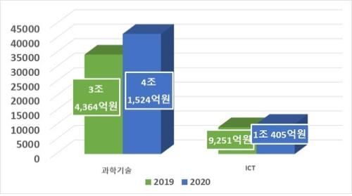 S. Korea to invest 5.19 tln won into science, ICT R&D in 2020