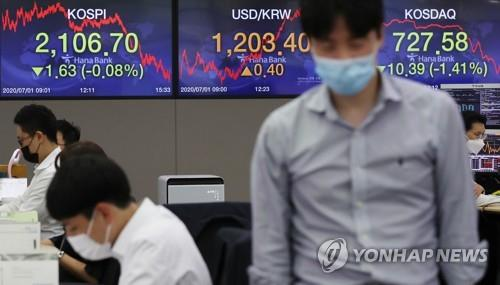 Electronic signboards at the trading room of Hana Bank in Seoul show the benchmark Korea Composite Stock Price Index (KOSPI) have closed at 2,106.70 on July 1, 2020, down 1.63 points or 0.08 percent from the previous session's close. (Yonhap)