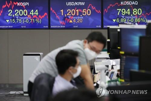 (LEAD) Seoul stocks dip for 3rd day on virus fears, economic woes