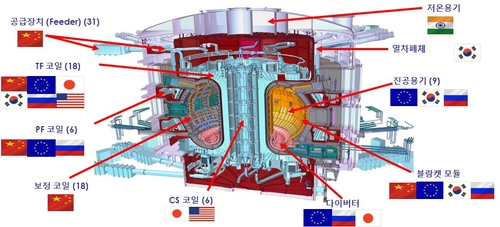This image provided by the science ministry shows the major components that have been supplied by International Thermonuclear Experimental Reactor consortium partners in the building of its main fusion reactor. (PHOTO NOT FOR SALE) (Yonhap)
