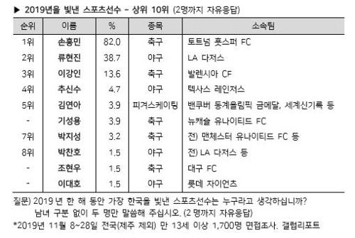 2019년을 빛낸 스포츠선수 상위 10위