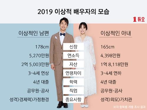듀오, 2019 이상적 배우자 모습 발표