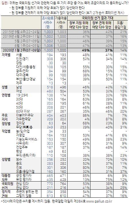 한국갤럽 여론조사