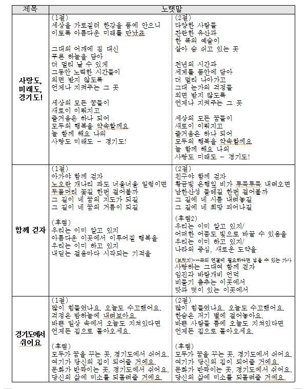 '새로운 경기도 노래' 작공 공모 대상 작품
