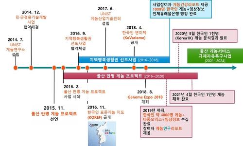 만 명 게놈 프로젝트 추진현황