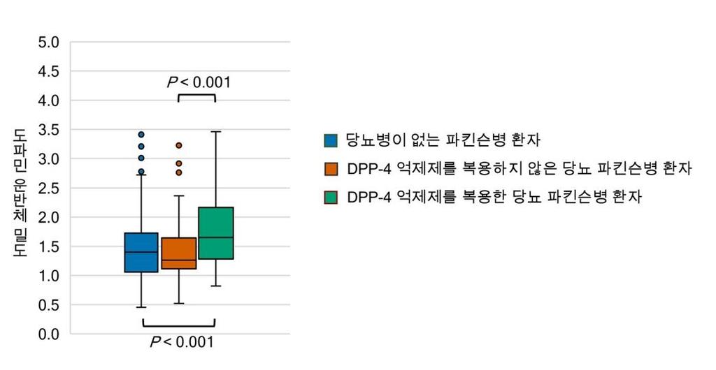 (서울=연합뉴스) 각 그룹별 도파민 신경세포의 손상 정도 비교: DPP-4 억제제를 복용한 당뇨 파킨슨병 환자(1.83±0.69)가 복용하지 않은 당뇨 파킨슨병 환자(1.40±0.50)에 비해 도파민 신경세포 소실이 경미했다. DPP-4 억제제를 복용한 당뇨 파킨슨병 환자는 당뇨가 없는 파킨슨병 환자(1.43±0.49)에 비해서도 도파민 신경세포 소실이 경미했다. 2021.04.30. [세브란스병원 제공. 재판매 및 DB 금지]
