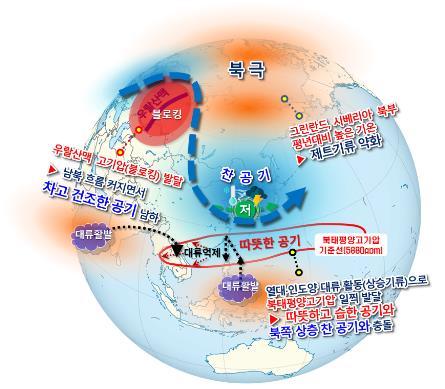 봄철 후반기(4월 중순∼5월) 전지구 기압계 모식도