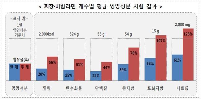 짜장·비빔라면 속 열량·영양성분의 1일 기준치 대비 비중