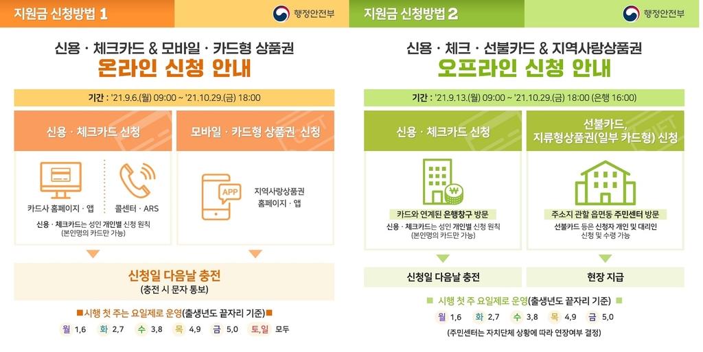 국민지원금 온·오프라인 신청 방법