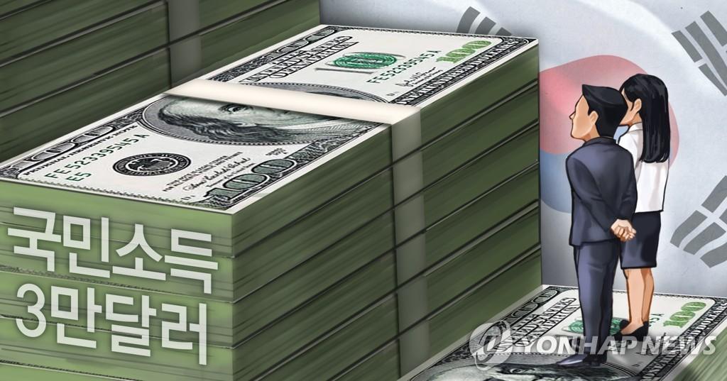 국민소득 3만달러 (PG)