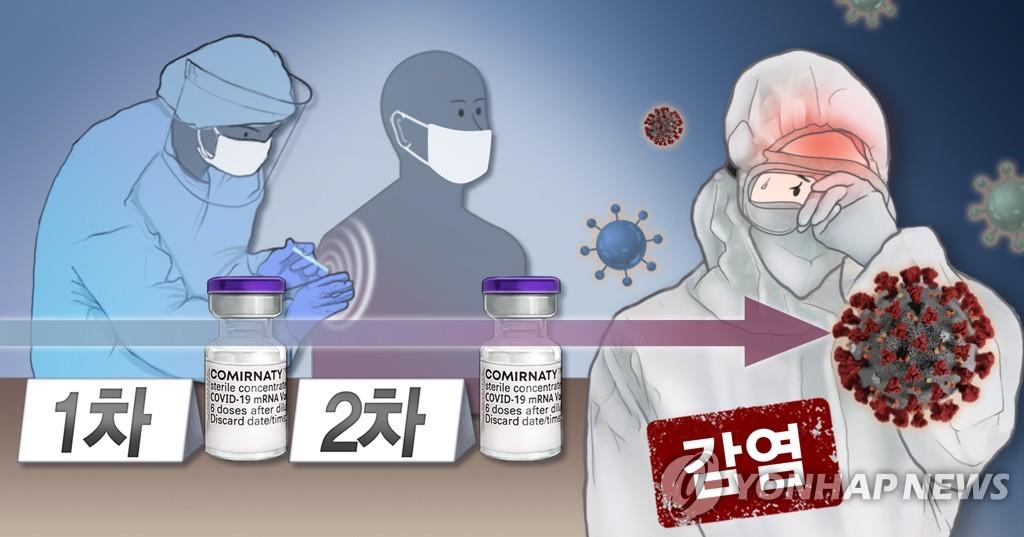 코로나 백신 접종후 돌파감염 (PG)