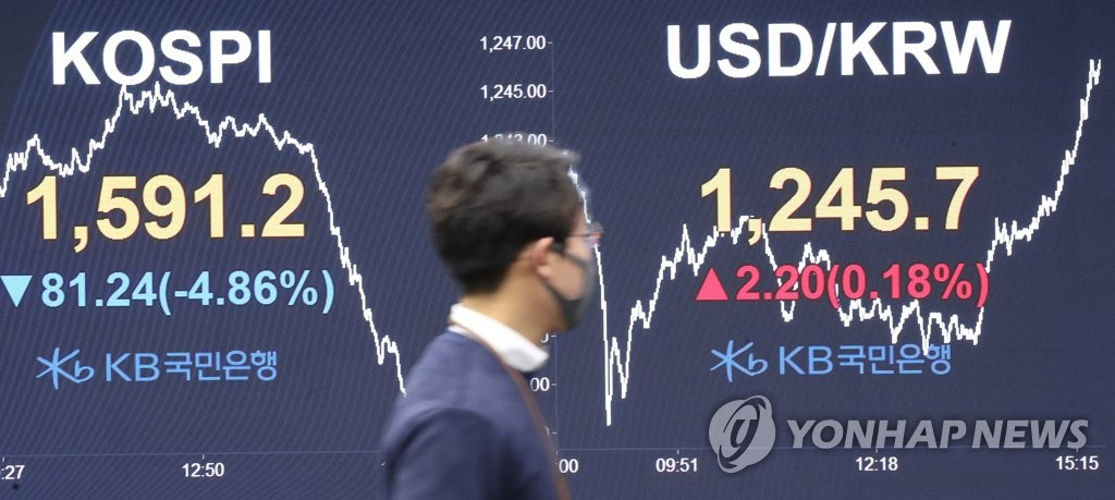 Shown in the photo taken on March 18, 2020 is the dealing room of KB Kookmin Bank in western Seoul. The benchmark Korea Composite Stock Price Index (KOSPI) crashed 81.24 points, or 4.86 percent, to close at 1,591.20, sinking below the significant 1,600-point level and marking the lowest point since May 26, 2010. (Yonhap)